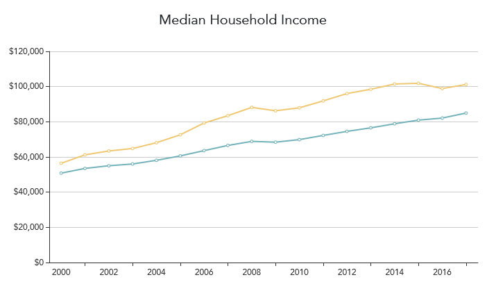 A chart depicting median income growth