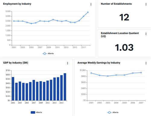 Industry statistics for distilleries