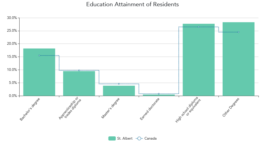 A bar chart showing workforce education levels